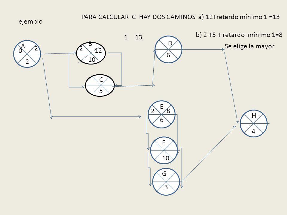 PARA CALCULAR C HAY DOS CAMINOS a) 12+retardo mínimo 1 =13