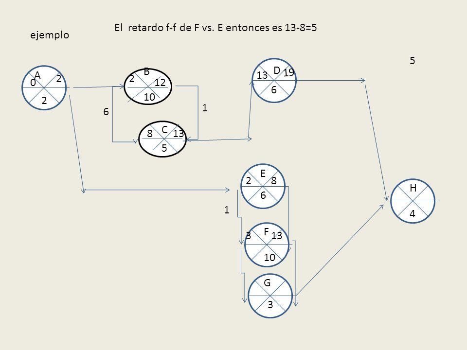 El retardo f-f de F vs. E entonces es 13-8=5