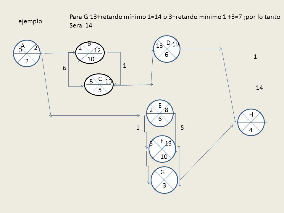 Para G 13+retardo mínimo 1=14 o 3+retardo mínimo 1 +3=7 ;por lo tanto