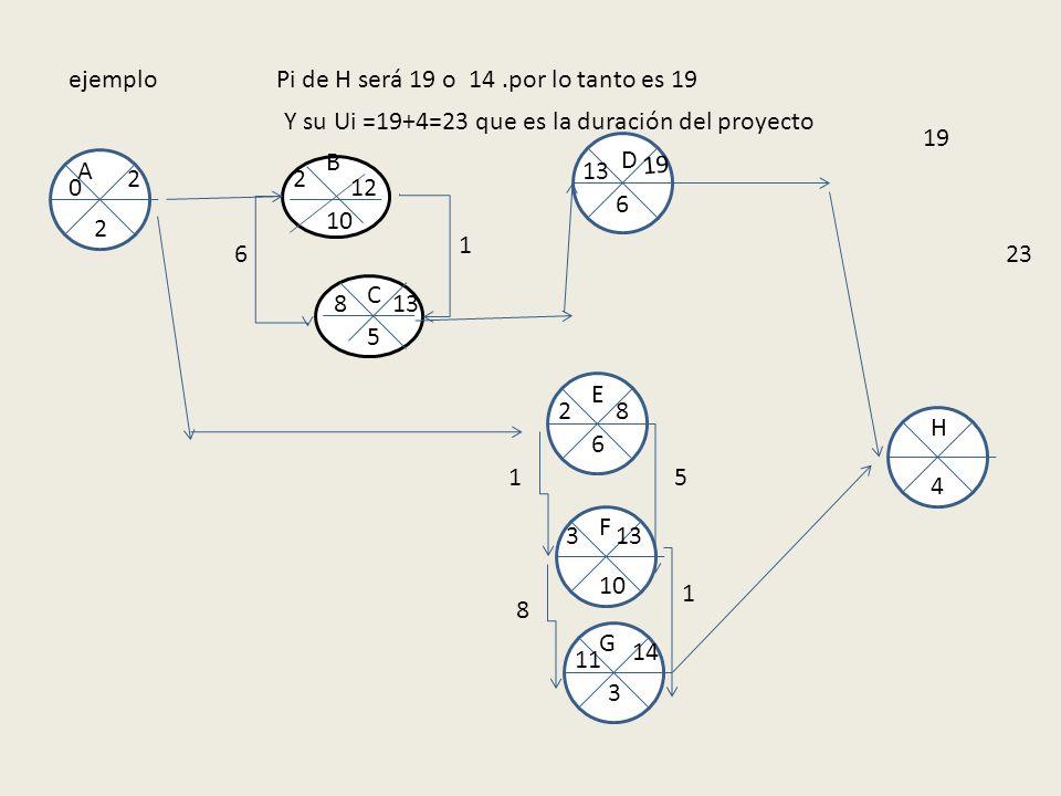ejemplo Pi de H será 19 o 14 .por lo tanto es 19. Y su Ui =19+4=23 que es la duración del proyecto.