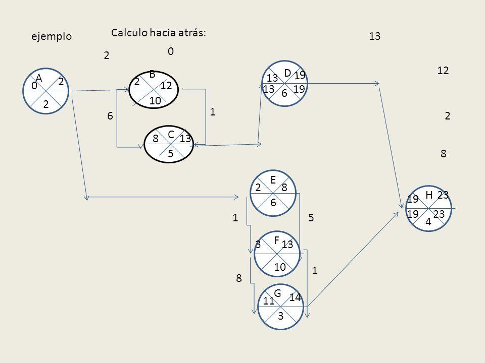 Calculo hacia atrás: ejemplo. 13. 2. B. D. 12. A. 13. 19. 2. 2. 12. 13. 19. 6. 10. 2.