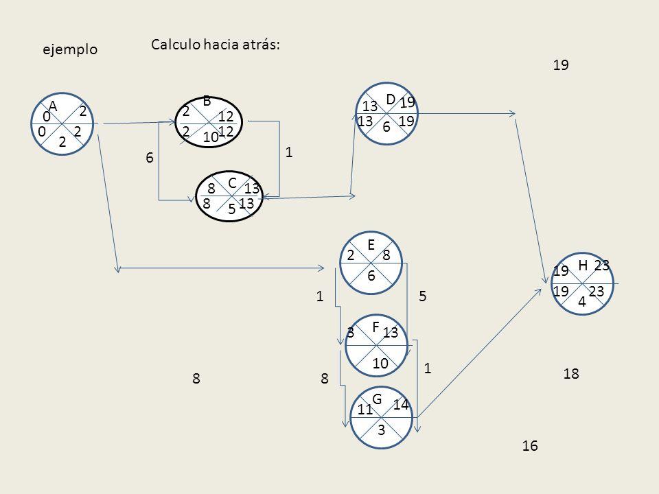 Calculo hacia atrás: ejemplo. 19. B. D. A. 13. 19. 2. 2. 12. 13. 19. 6. 2. 2. 12. 10.