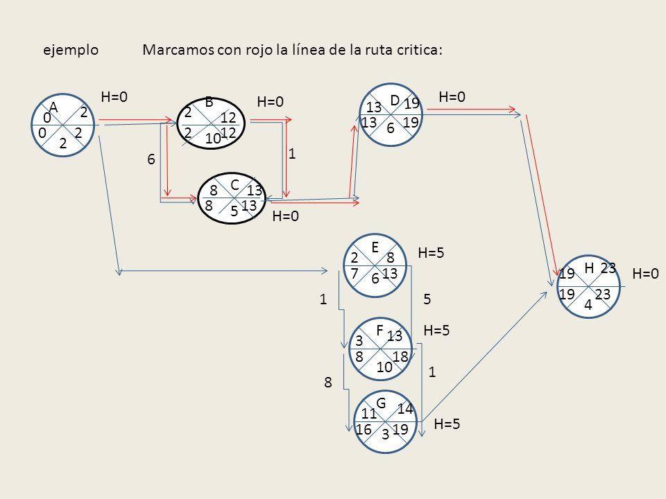 ejemplo Marcamos con rojo la línea de la ruta critica: H=0. D. H=0. B. H=0. A. 13. 19. 2. 2.