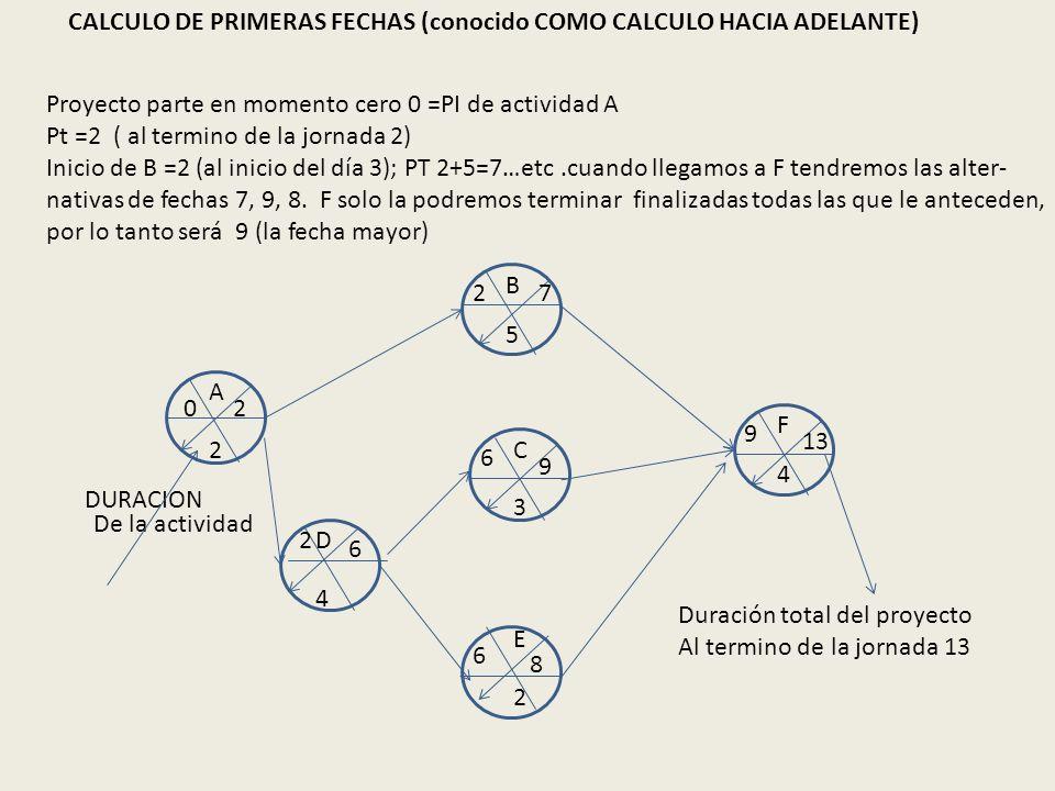 CALCULO DE PRIMERAS FECHAS (conocido COMO CALCULO HACIA ADELANTE)