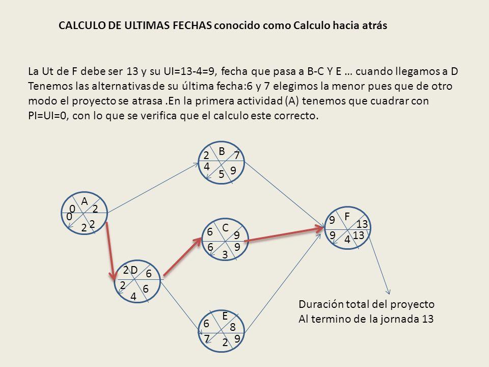 CALCULO DE ULTIMAS FECHAS conocido como Calculo hacia atrás