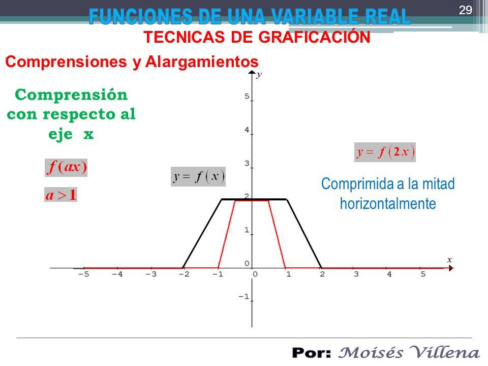 Comprensión con respecto al eje x