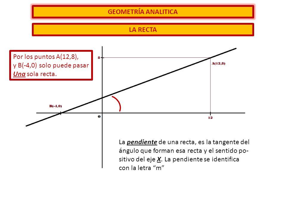 GEOMETRÍA ANALITICA LA RECTA. Por los puntos A(12,8), y B(-4,0) solo puede pasar. Una sola recta.