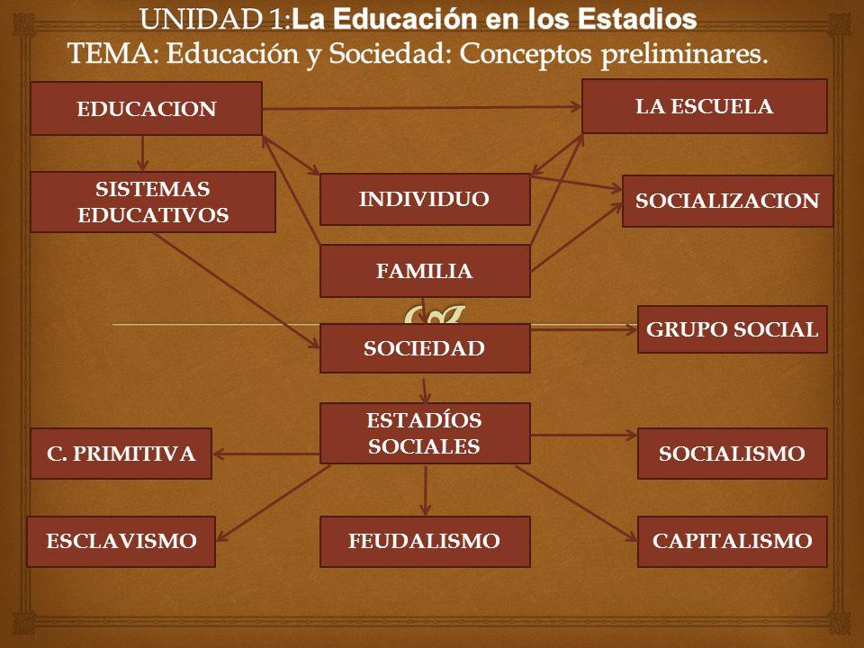 UNIDAD 1:La Educación en los Estadios TEMA: Educación y Sociedad: Conceptos preliminares.