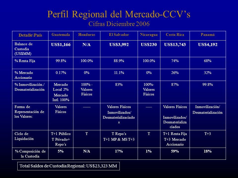 Perfil Regional del Mercado-CCV's Cifras Diciembre 2006