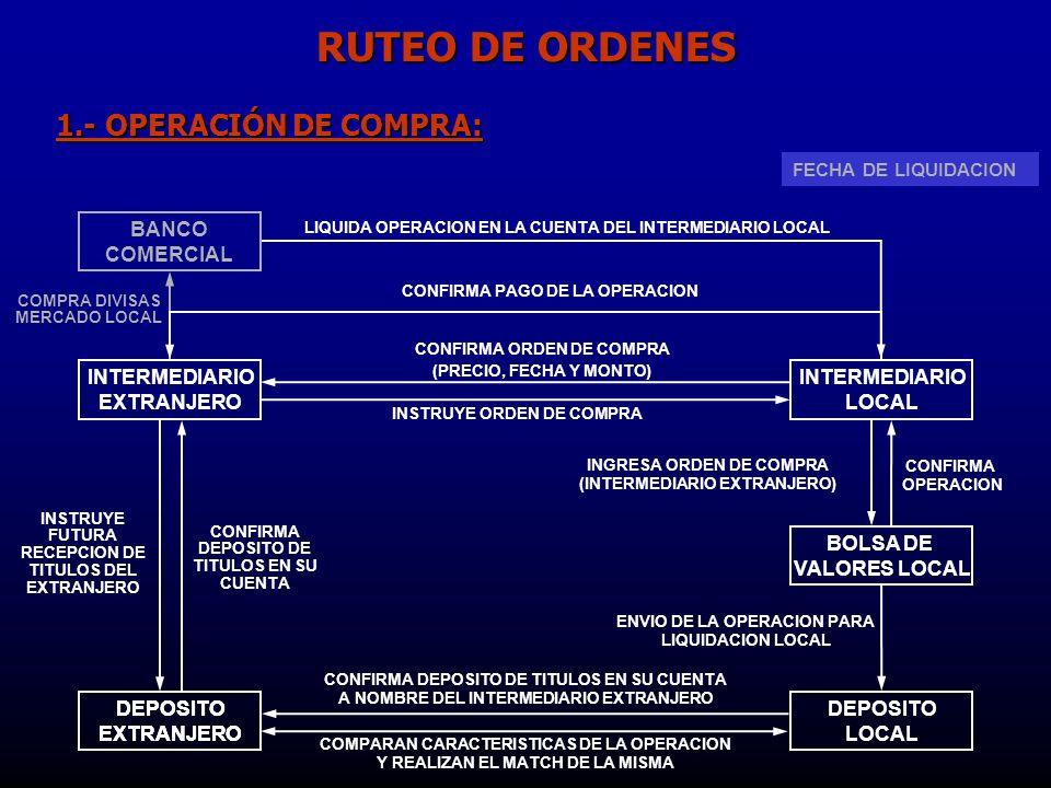 RUTEO DE ORDENES 1.- OPERACIÓN DE COMPRA: BANCO COMERCIAL