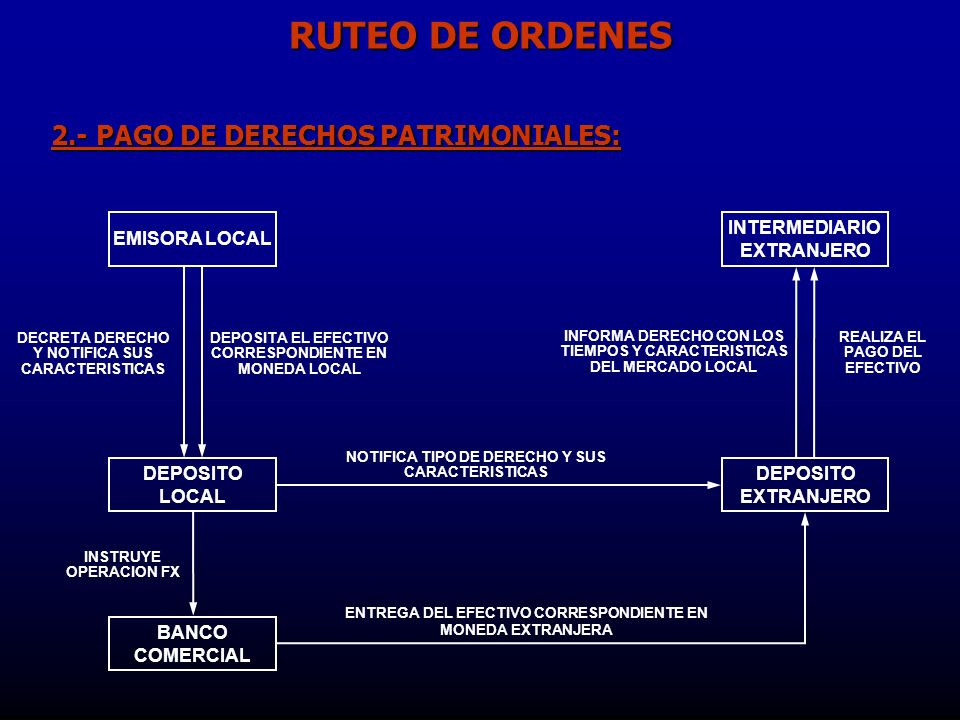 RUTEO DE ORDENES 2.- PAGO DE DERECHOS PATRIMONIALES: EMISORA LOCAL