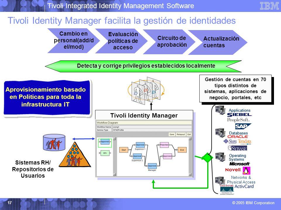 Tivoli Identity Manager facilita la gestión de identidades