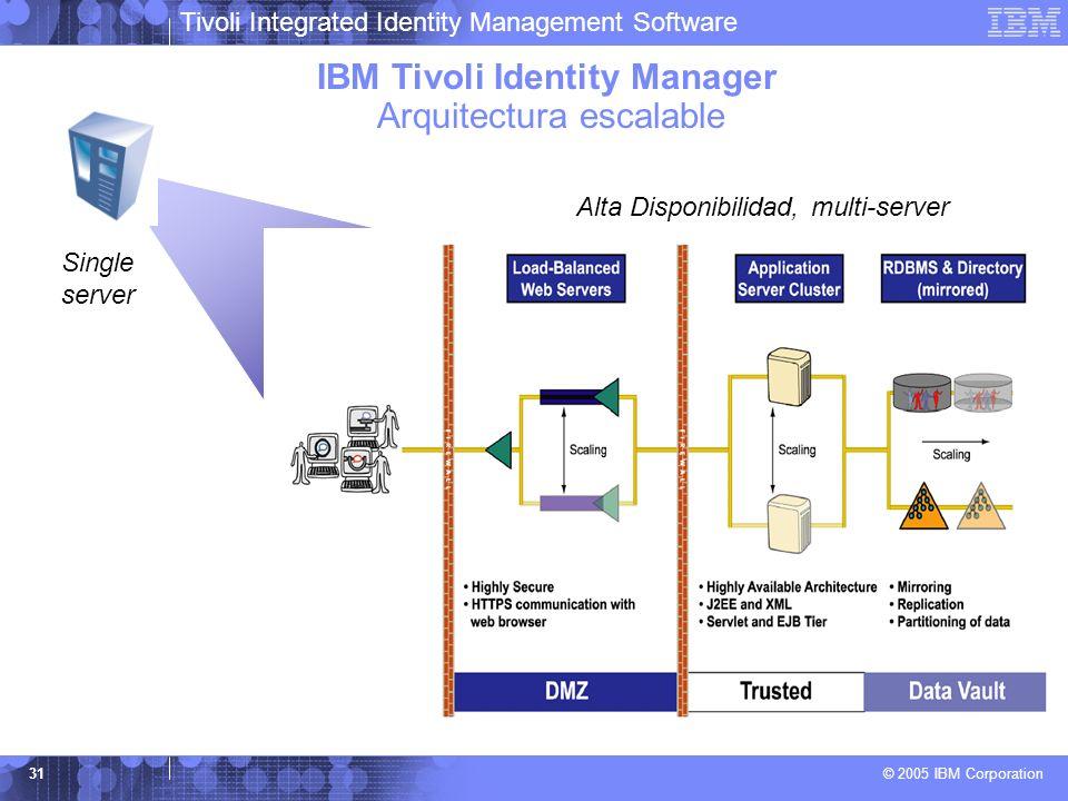 IBM Tivoli Identity Manager Arquitectura escalable