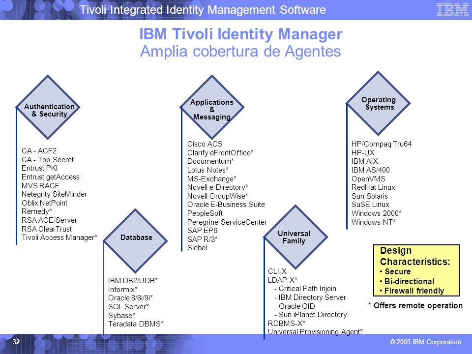 IBM Tivoli Identity Manager Amplia cobertura de Agentes