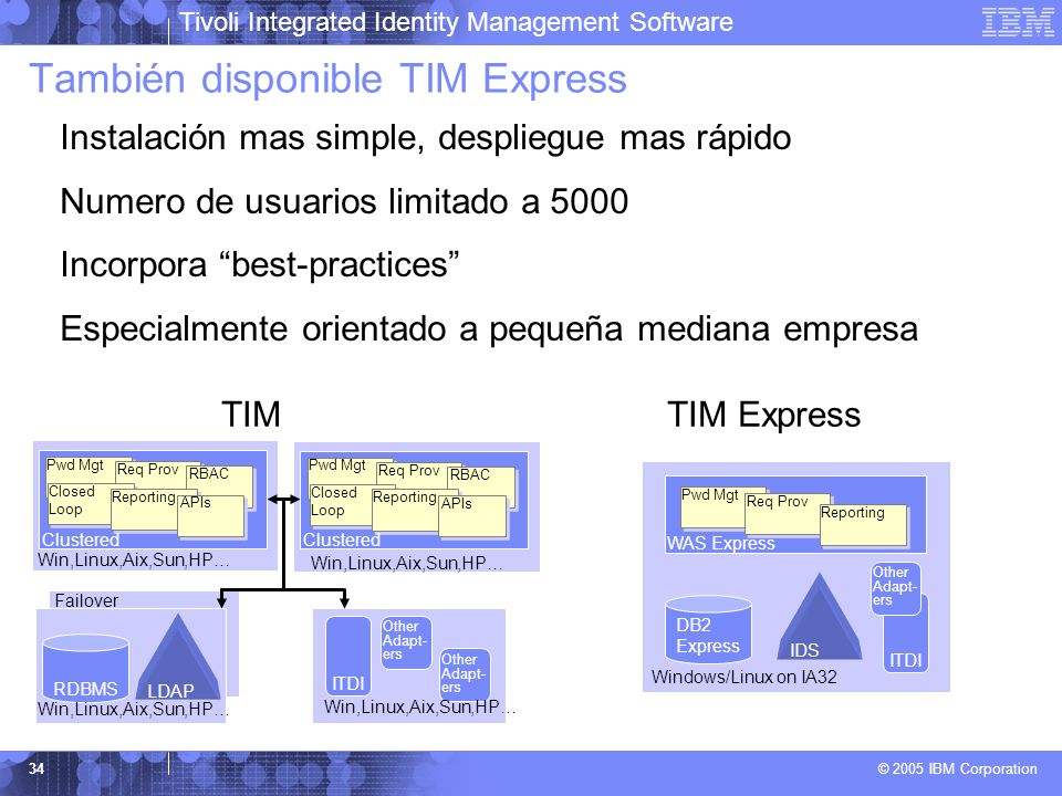 También disponible TIM Express