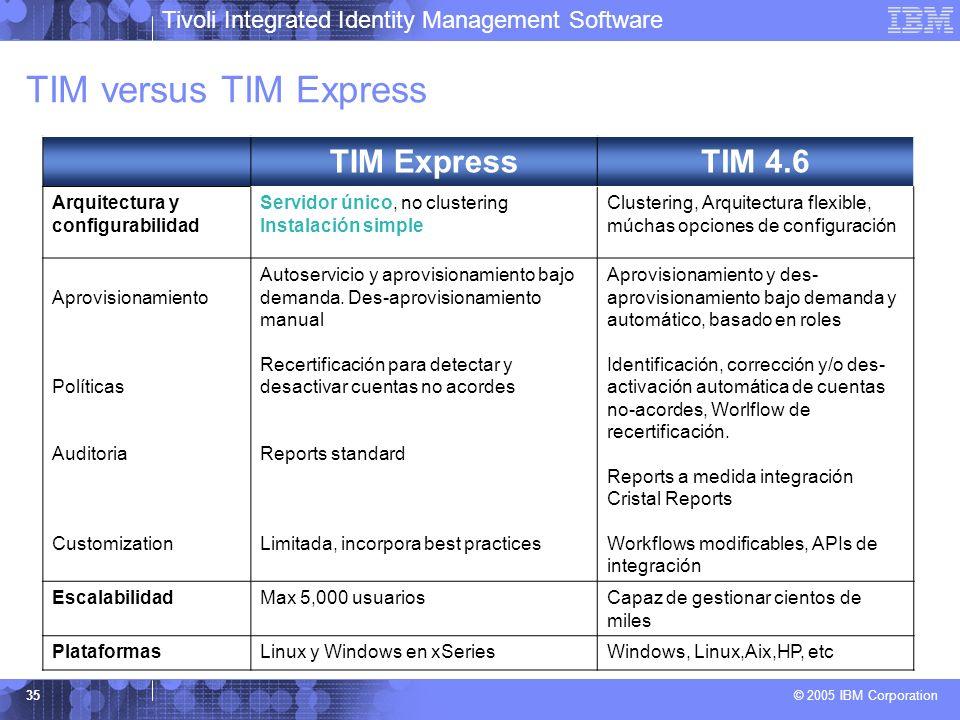 TIM versus TIM Express TIM Express TIM 4.6