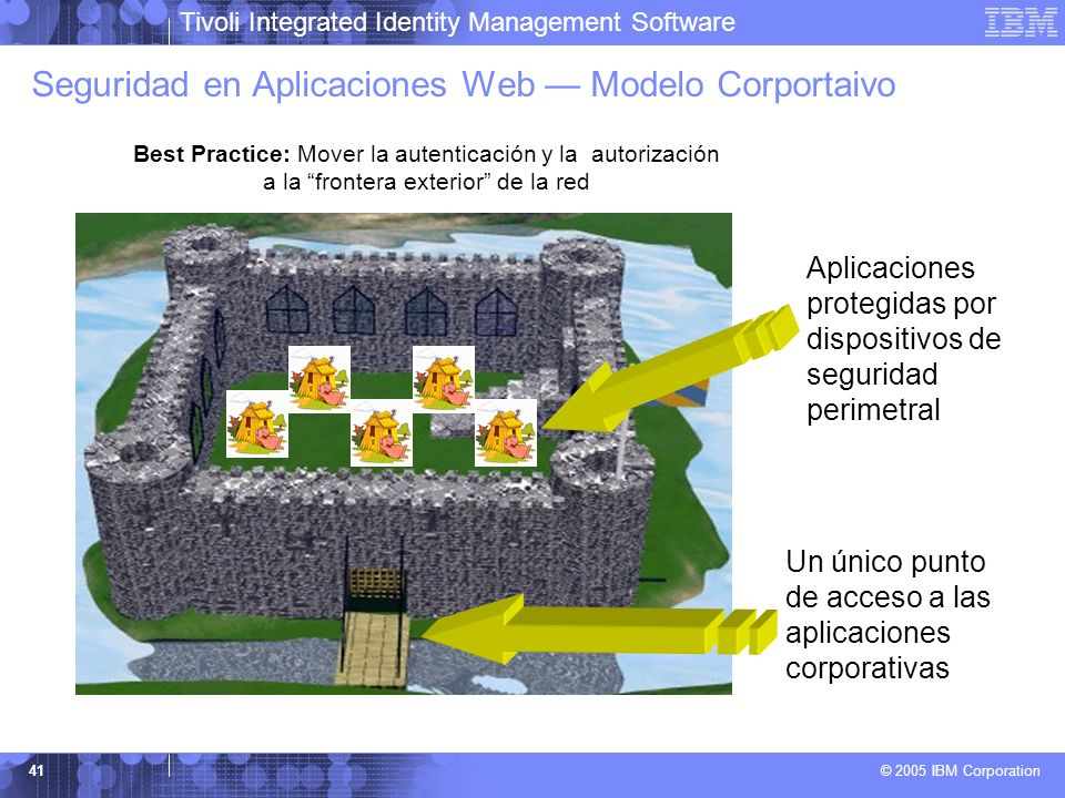 Seguridad en Aplicaciones Web — Modelo Corportaivo