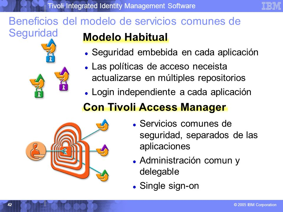 Con Tivoli Access Manager