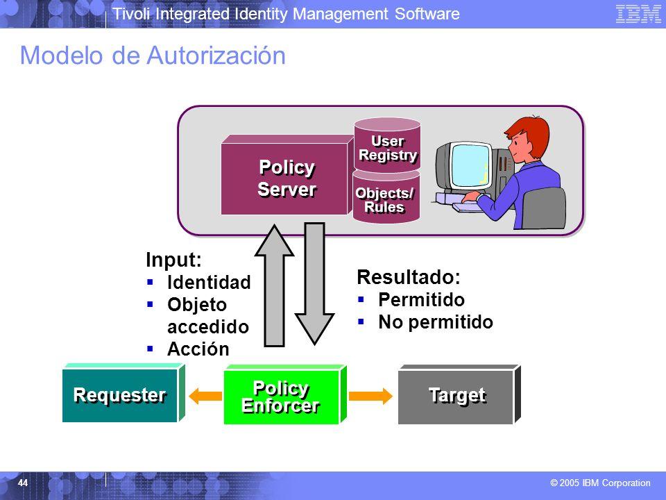 Modelo de Autorización