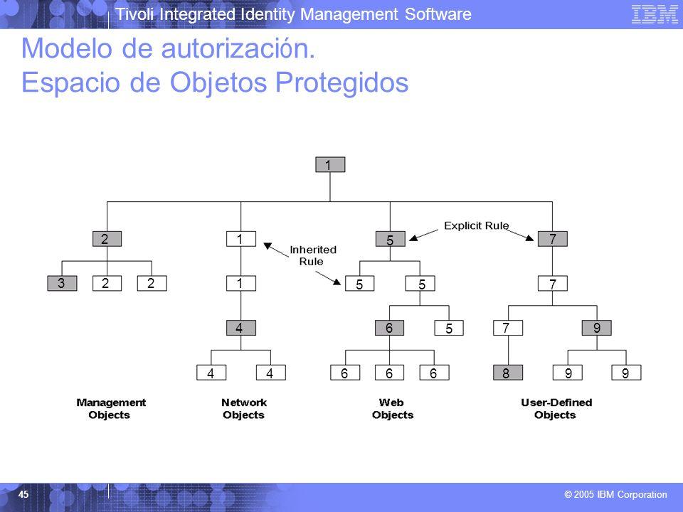 Modelo de autorización. Espacio de Objetos Protegidos