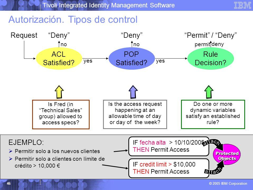 Autorización. Tipos de control