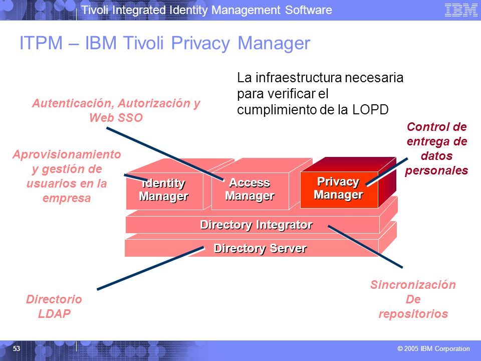 ITPM – IBM Tivoli Privacy Manager