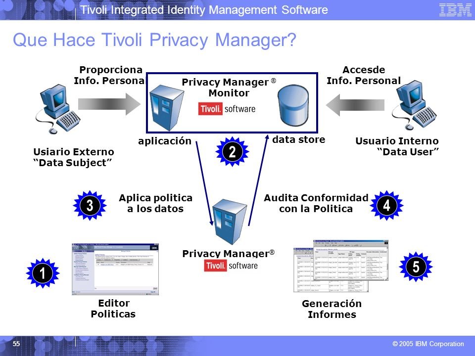 Que Hace Tivoli Privacy Manager