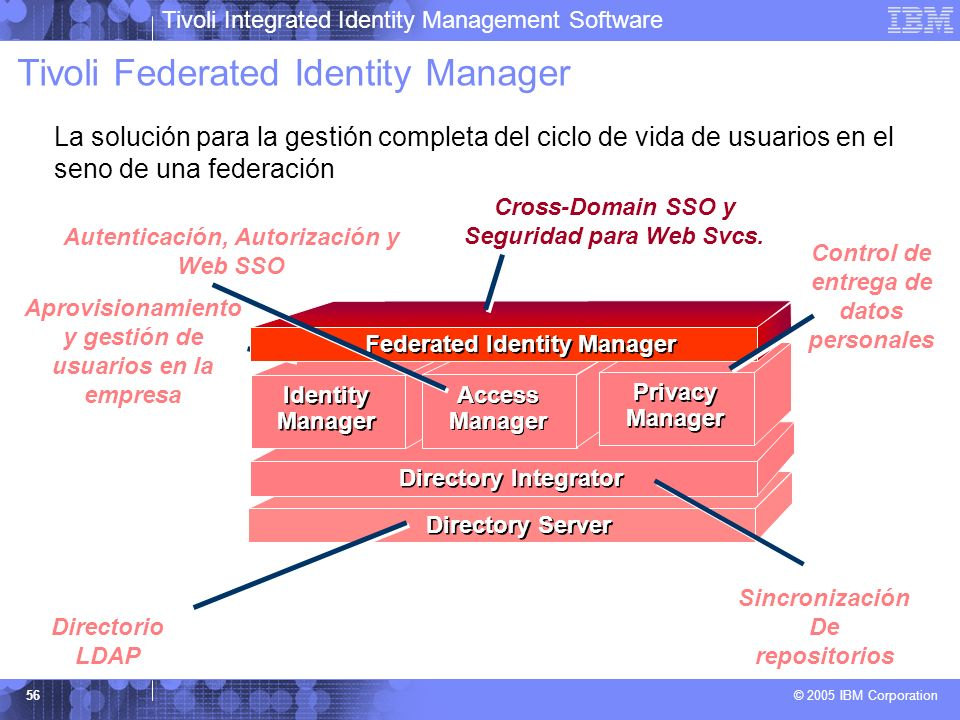 Tivoli Federated Identity Manager