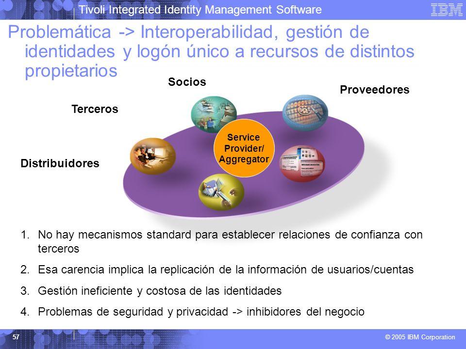 Problemática -> Interoperabilidad, gestión de identidades y logón único a recursos de distintos propietarios