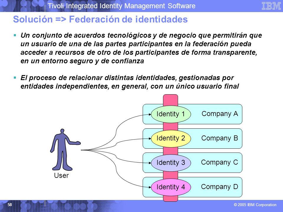 Solución => Federación de identidades