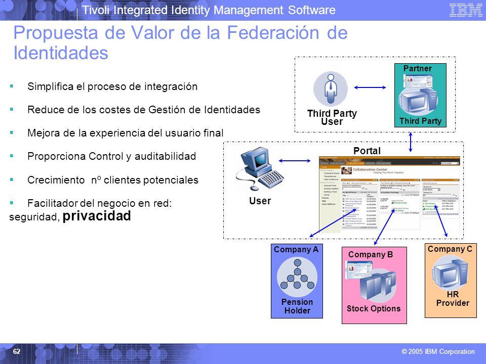 Propuesta de Valor de la Federación de Identidades