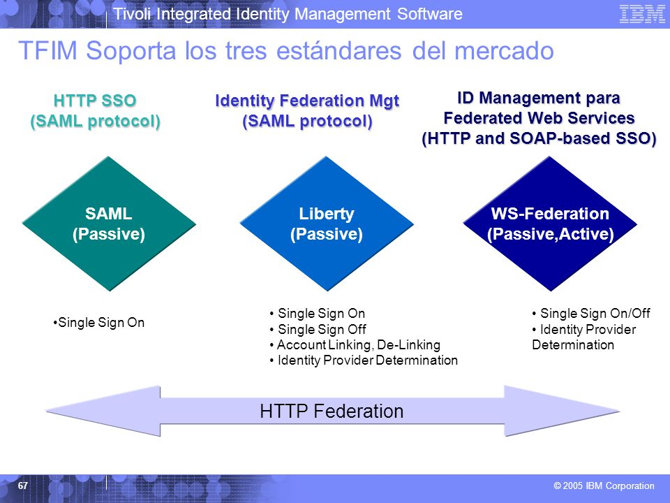 TFIM Soporta los tres estándares del mercado