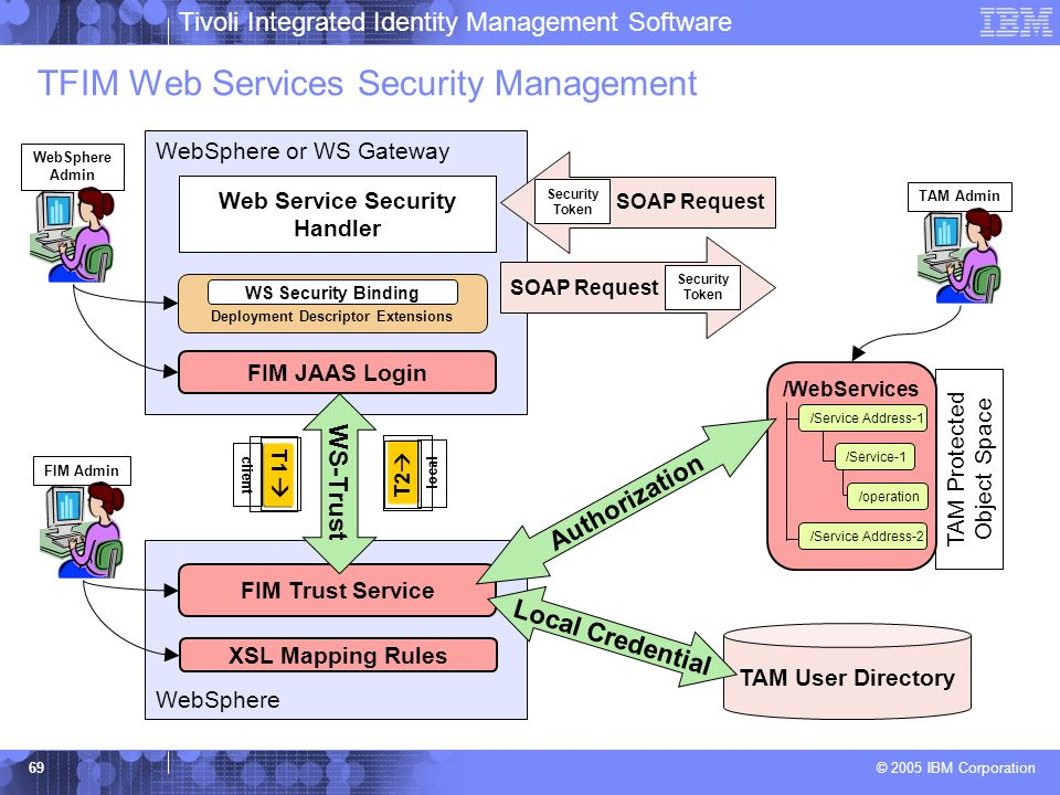 TFIM Web Services Security Management
