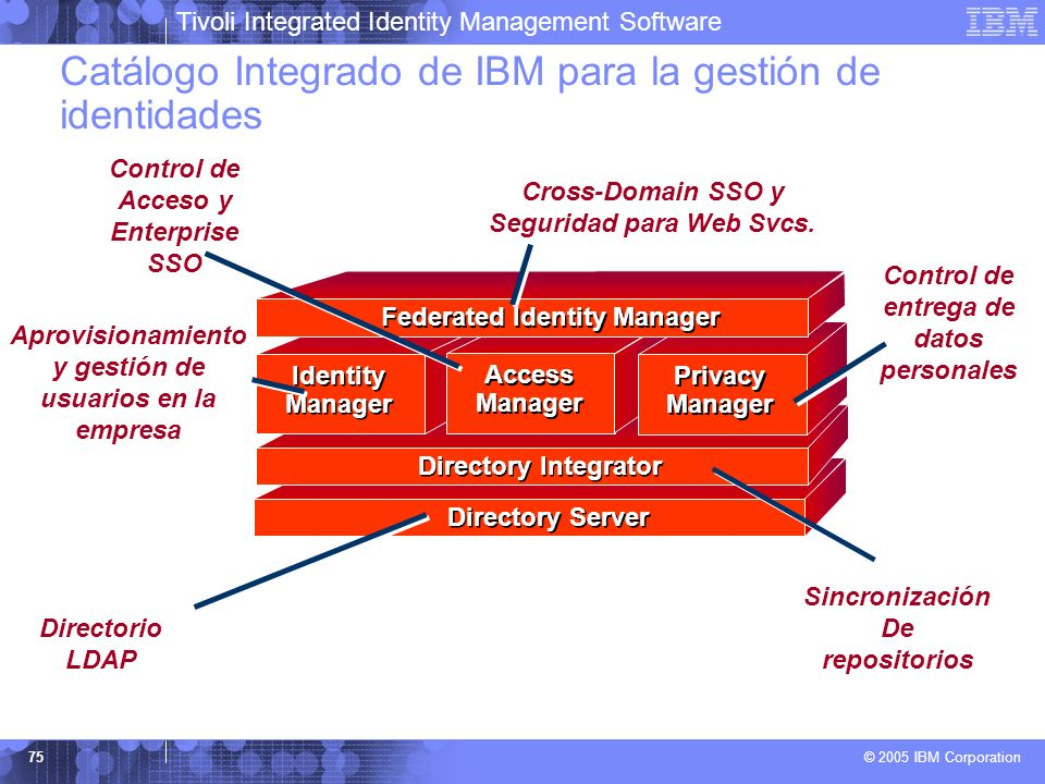 Control de Acceso y Enterprise SSO