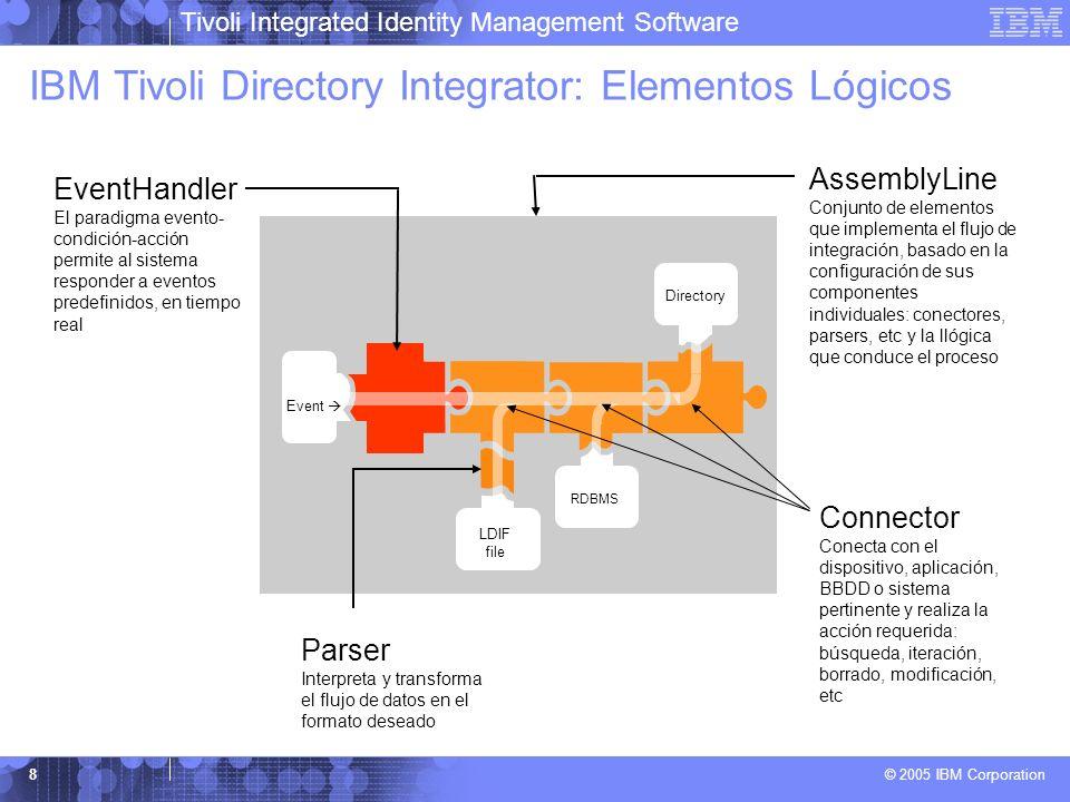 IBM Tivoli Directory Integrator: Elementos Lógicos