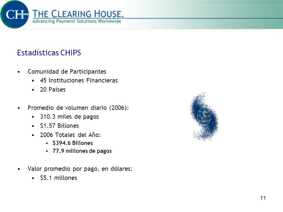 Estadísticas CHIPS Comunidad de Participantes