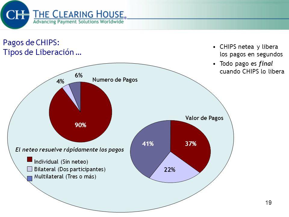 Pagos de CHIPS: Tipos de Liberación …