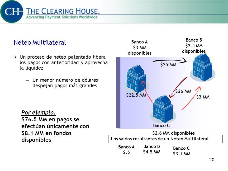 Neteo Multilateral Banco B. Banco A. $2.5 MM disponibles. $3 MM disponibles.