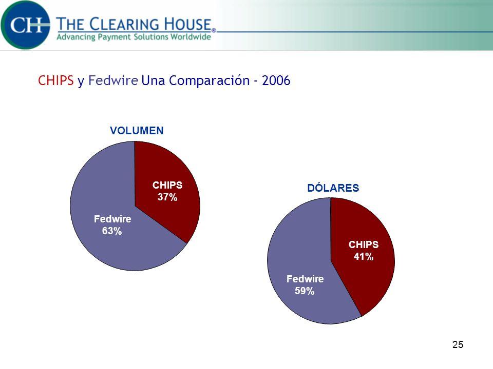 CHIPS y Fedwire Una Comparación - 2006
