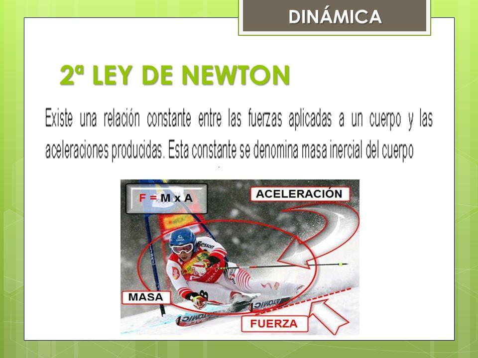 DINÁMICA 2ª LEY DE NEWTON