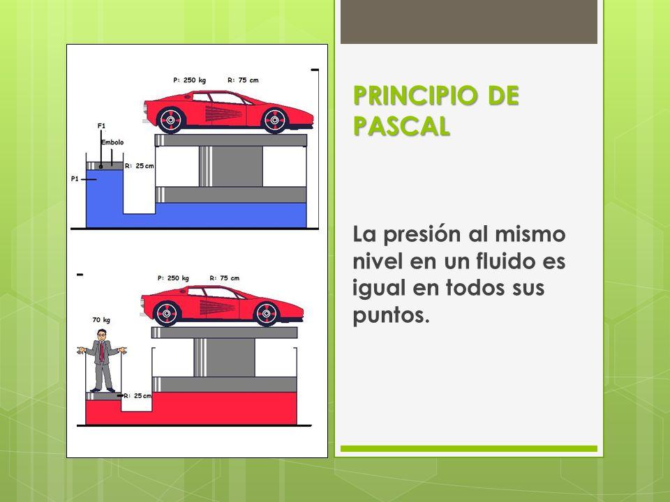 PRINCIPIO DE PASCAL La presión al mismo nivel en un fluido es igual en todos sus puntos.