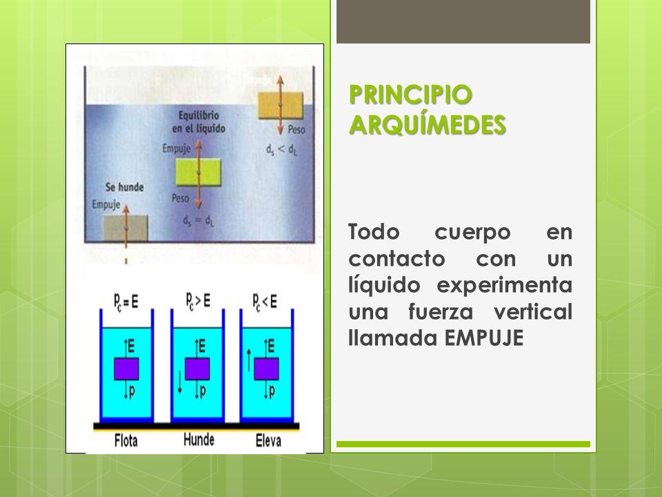 PRINCIPIO ARQUÍMEDES Todo cuerpo en contacto con un líquido experimenta una fuerza vertical llamada EMPUJE.