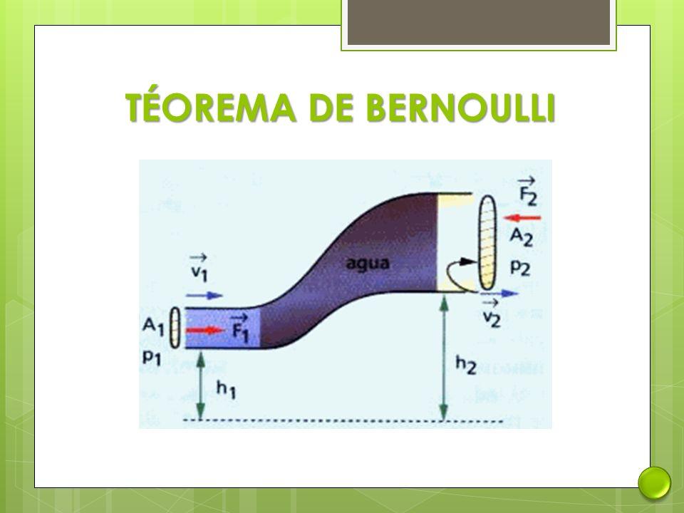 TÉOREMA DE BERNOULLI