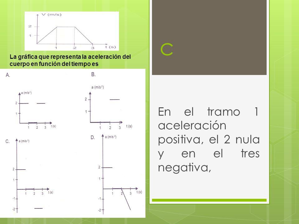 En el tramo 1 aceleración positiva, el 2 nula y en el tres negativa,