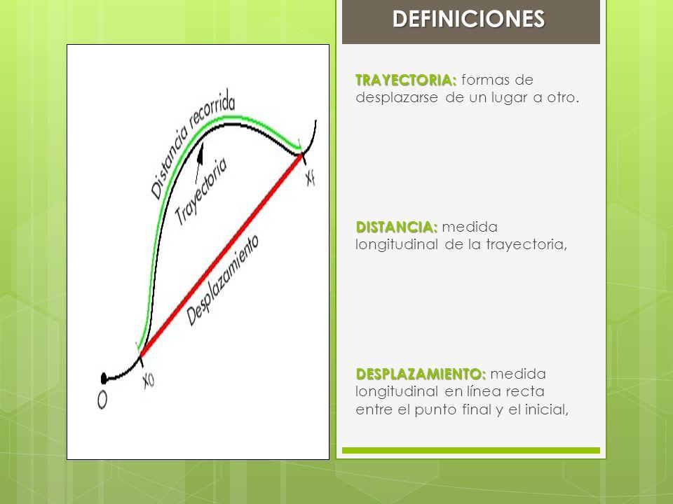 DEFINICIONES TRAYECTORIA: formas de desplazarse de un lugar a otro.