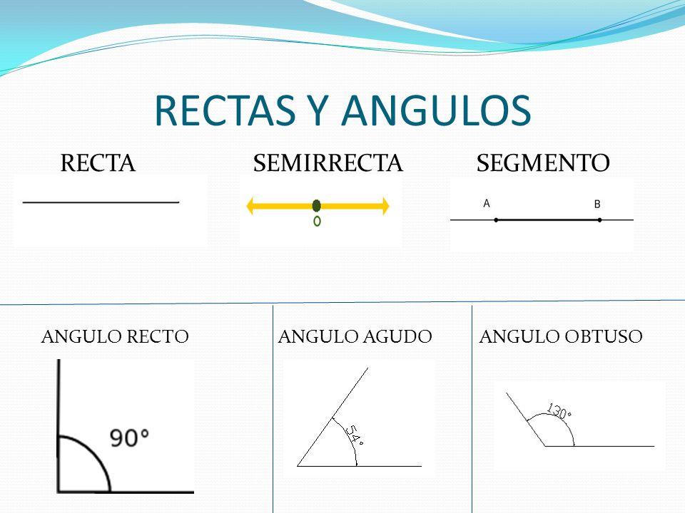 RECTAS Y ANGULOS RECTA SEMIRRECTA SEGMENTO