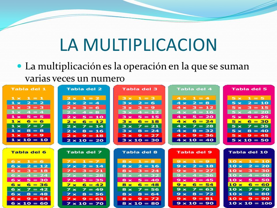 LA MULTIPLICACION La multiplicación es la operación en la que se suman varias veces un numero