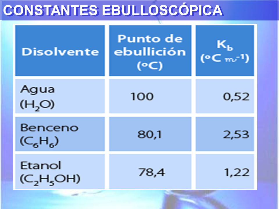 CONSTANTES EBULLOSCÓPICA