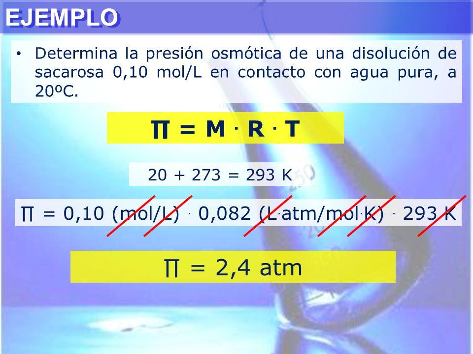 ∏ = 0,10 (mol/L) . 0,082 (L.atm/mol.K) . 293 K