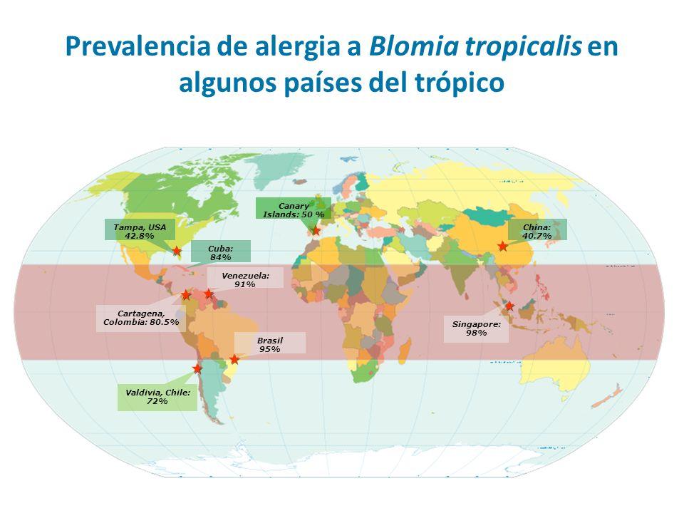 Prevalencia de alergia a Blomia tropicalis en algunos países del trópico
